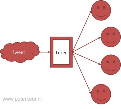 Communicatie via sociale media in een crisissituatie