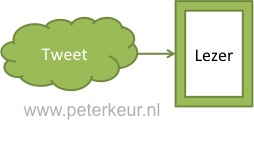 Communicatie via sociale media in de normale situatie